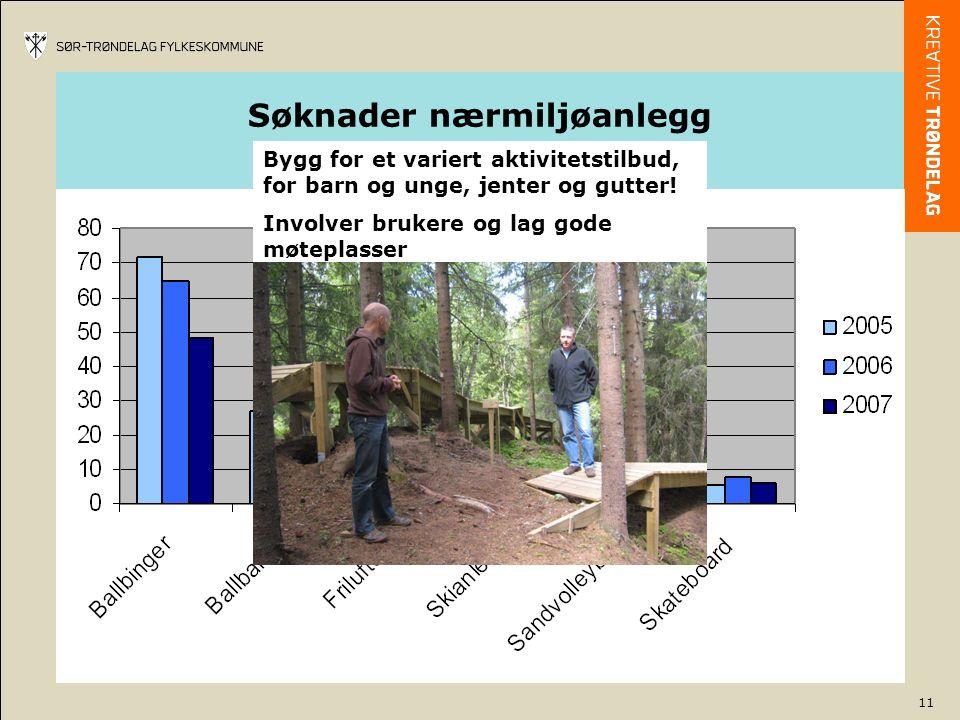 11 Søknader nærmiljøanlegg 2005 – 2007 Bygg for et variert aktivitetstilbud, for barn og unge, jenter og gutter.