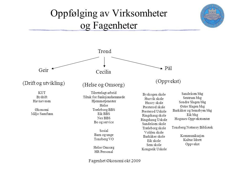 Fagenhet Økonomi okt 2009 Oppfølging av Virksomheter og Fagenheter 5 KUT Bydrift Havnevesen Økonomi Miljø/Samfunn Geir (Drift og utvikling) Tilrettela