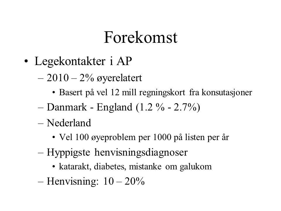 Forekomst Legekontakter i AP –2010 – 2% øyerelatert Basert på vel 12 mill regningskort fra konsutasjoner –Danmark - England (1.2 % - 2.7%) –Nederland