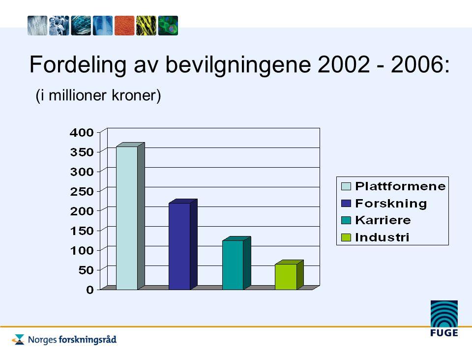 Fordeling av bevilgningene 2002 - 2006: (i millioner kroner)