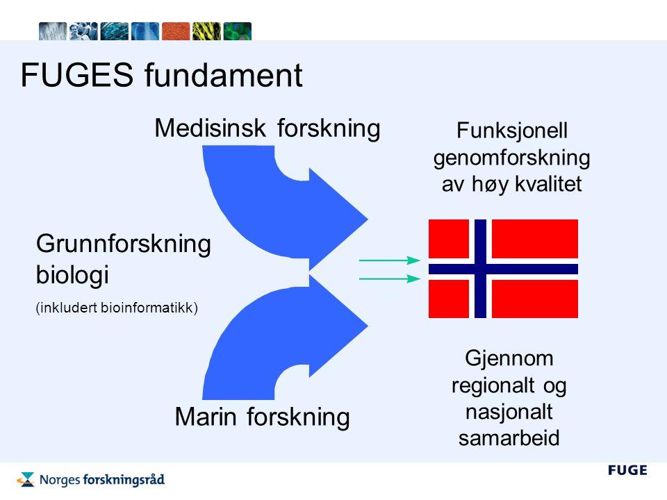 De nasjonale teknologiplattformene er FUGEs ryggrad o Nasjonal servicefunksjon og kompetansemiljø for den gitte teknologien o Utfører egen forskning o Alle forskere i Norge kan bruke plattformene – ikke bare de med FUGE-støtte