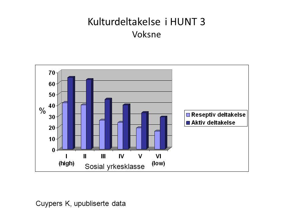 Kulturdeltakelse i HUNT 3 Voksne Sosial yrkesklasse % Cuypers K, upubliserte data