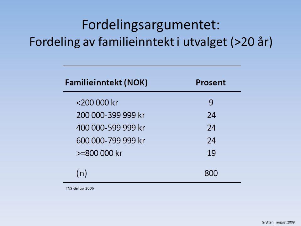 Fordelingsargumentet: Fordeling av familieinntekt i utvalget (>20 år) TNS Gallup 2006 Grytten, august 2009