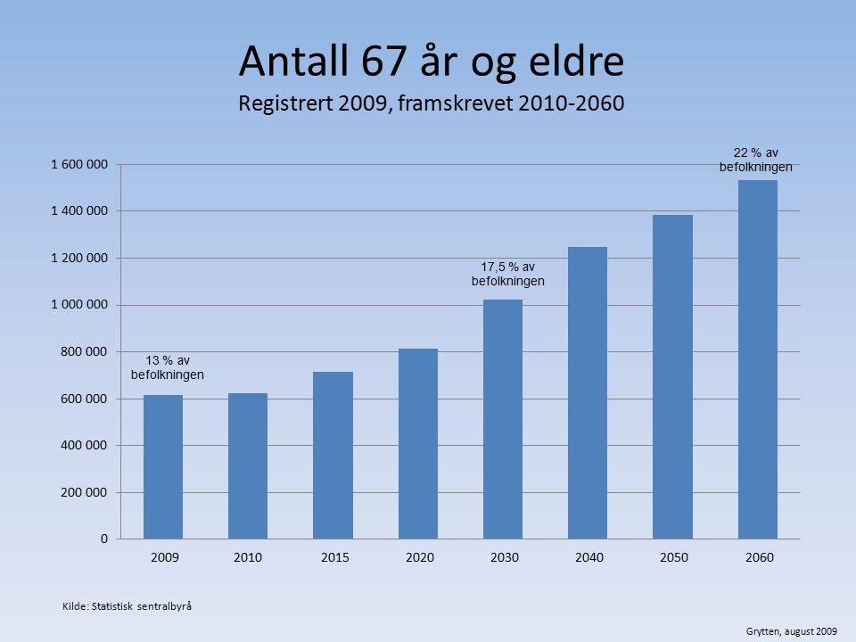 Antall 67 år og eldre Registrert 2009, framskrevet 2010-2060 Grytten, august 2009 Kilde: Statistisk sentralbyrå 13 % av befolkningen 17,5 % av befolkn