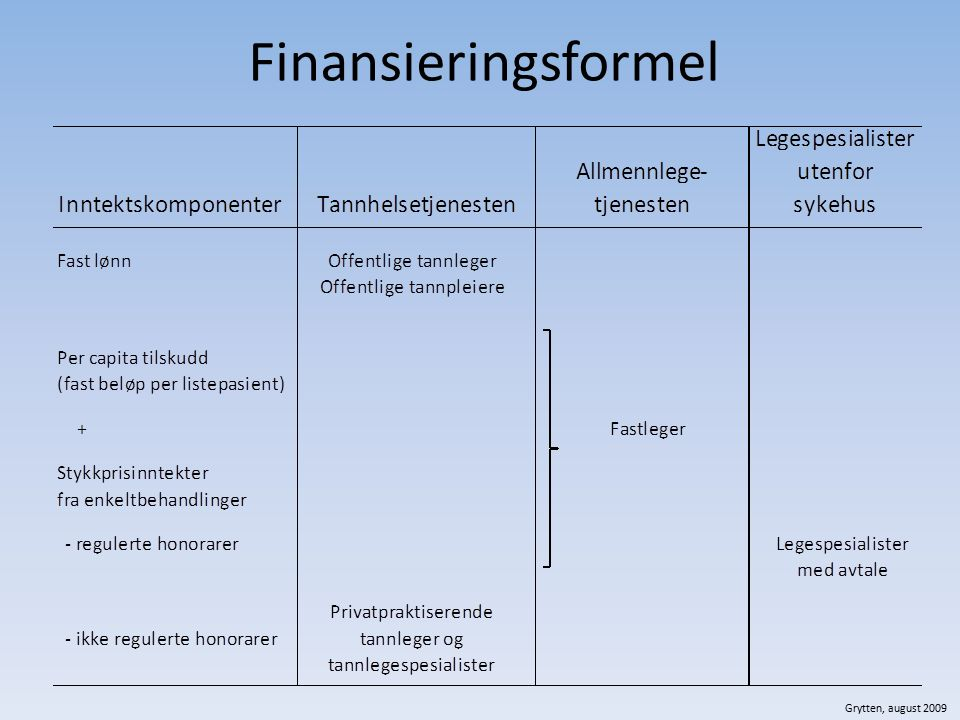 Finansieringsformel Grytten, august 2009