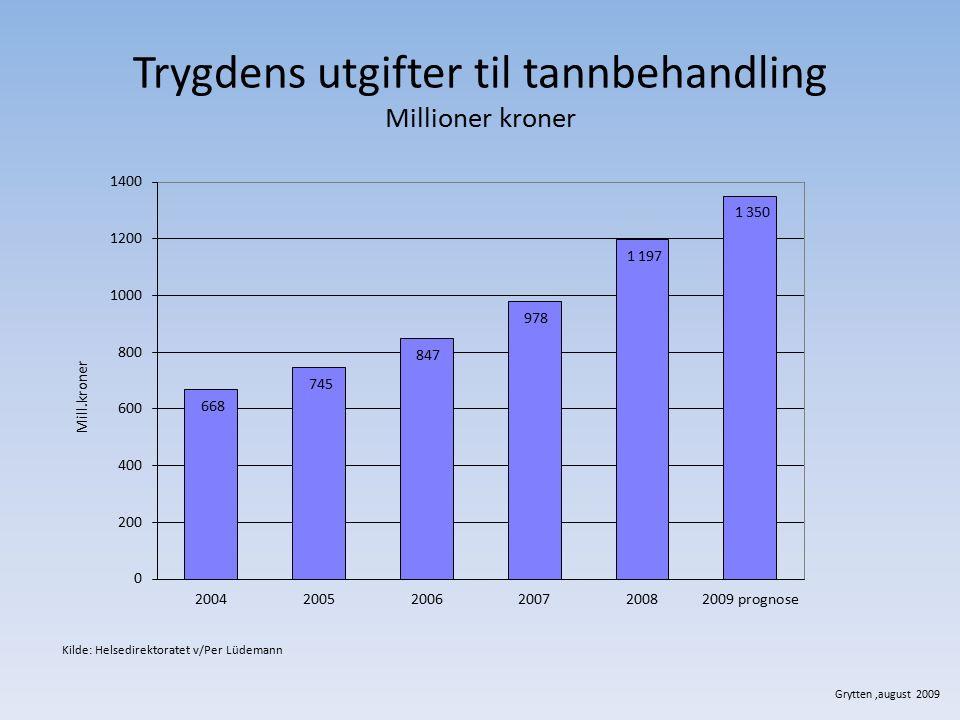 Trygdens utgifter til tannbehandling Millioner kroner Grytten,august 2009