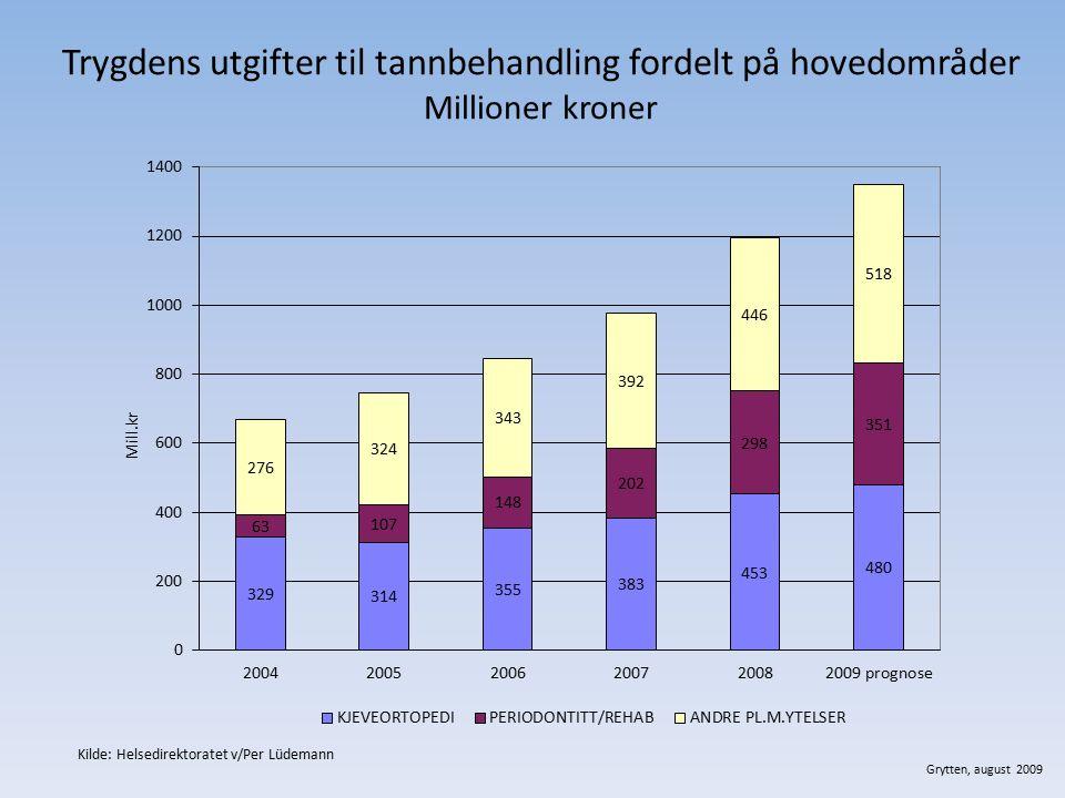 Trygdens utgifter til tannbehandling fordelt på hovedområder Millioner kroner Grytten, august 2009