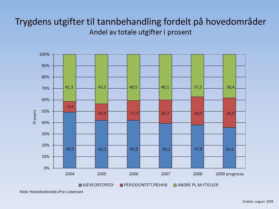 Trygdens utgifter til tannbehandling fordelt på hovedområder Andel av totale utgifter i prosent Grytten, august 2009