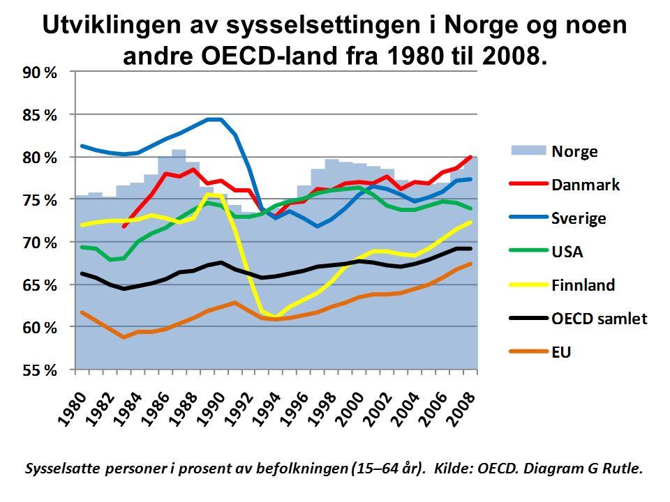 Sysselsatte personer i prosent av befolkningen (15–64 år). Kilde: OECD. Diagram G Rutle. Utviklingen av sysselsettingen i Norge og noen andre OECD-lan