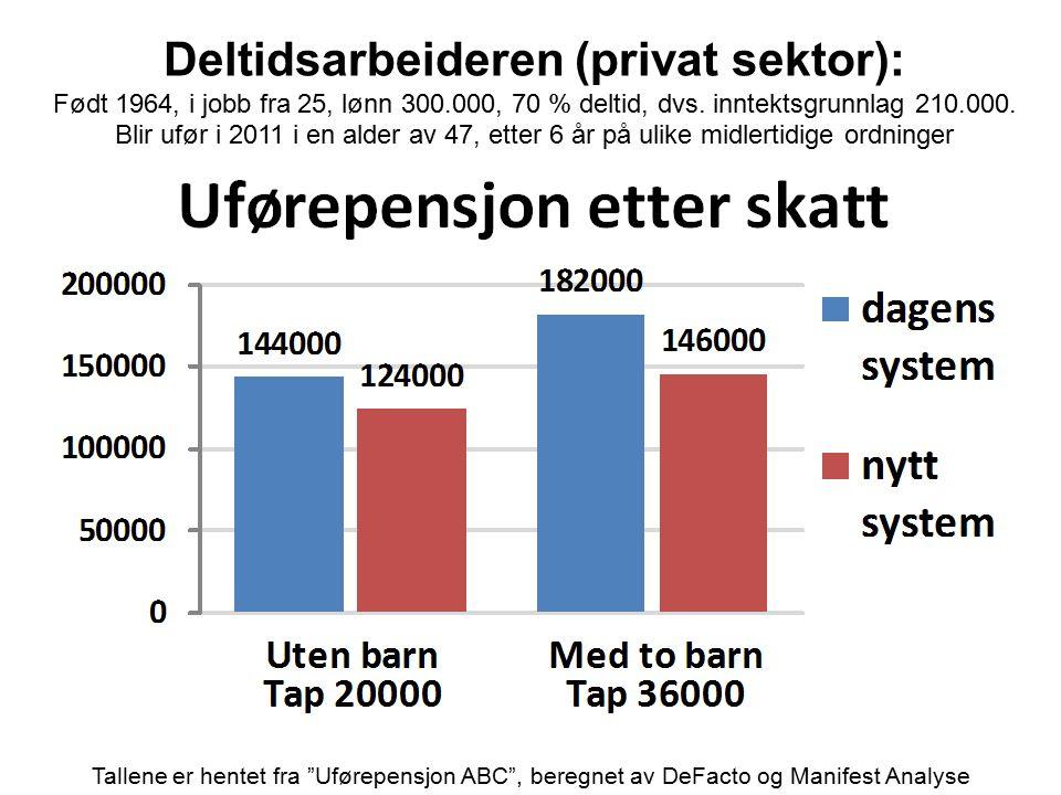 Deltidsarbeideren (privat sektor): Født 1964, i jobb fra 25, lønn 300.000, 70 % deltid, dvs. inntektsgrunnlag 210.000. Blir ufør i 2011 i en alder av