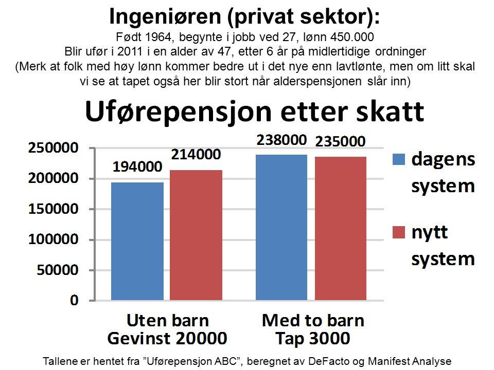 Ingeniøren (privat sektor): Født 1964, begynte i jobb ved 27, lønn 450.000 Blir ufør i 2011 i en alder av 47, etter 6 år på midlertidige ordninger (Me