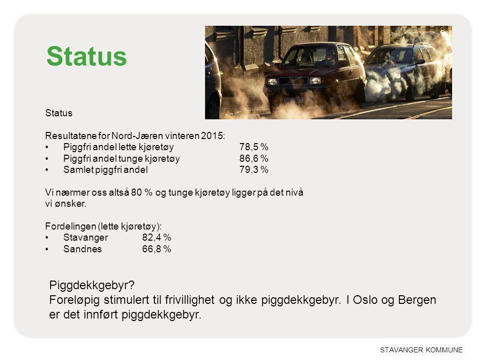 STAVANGER KOMMUNE Status Resultatene for Nord-Jæren vinteren 2015: Piggfri andel lette kjøretøy 78,5 % Piggfri andel tunge kjøretøy 86,6 % Samlet piggfri andel 79,3 % Vi nærmer oss altså 80 % og tunge kjøretøy ligger på det nivå vi ønsker.
