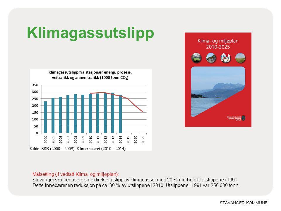 STAVANGER KOMMUNE Klimagassutslipp Målsetting (jf vedtatt Klima- og miljøplan): Stavanger skal redusere sine direkte utslipp av klimagasser med 20 % i forhold til utslippene i 1991.