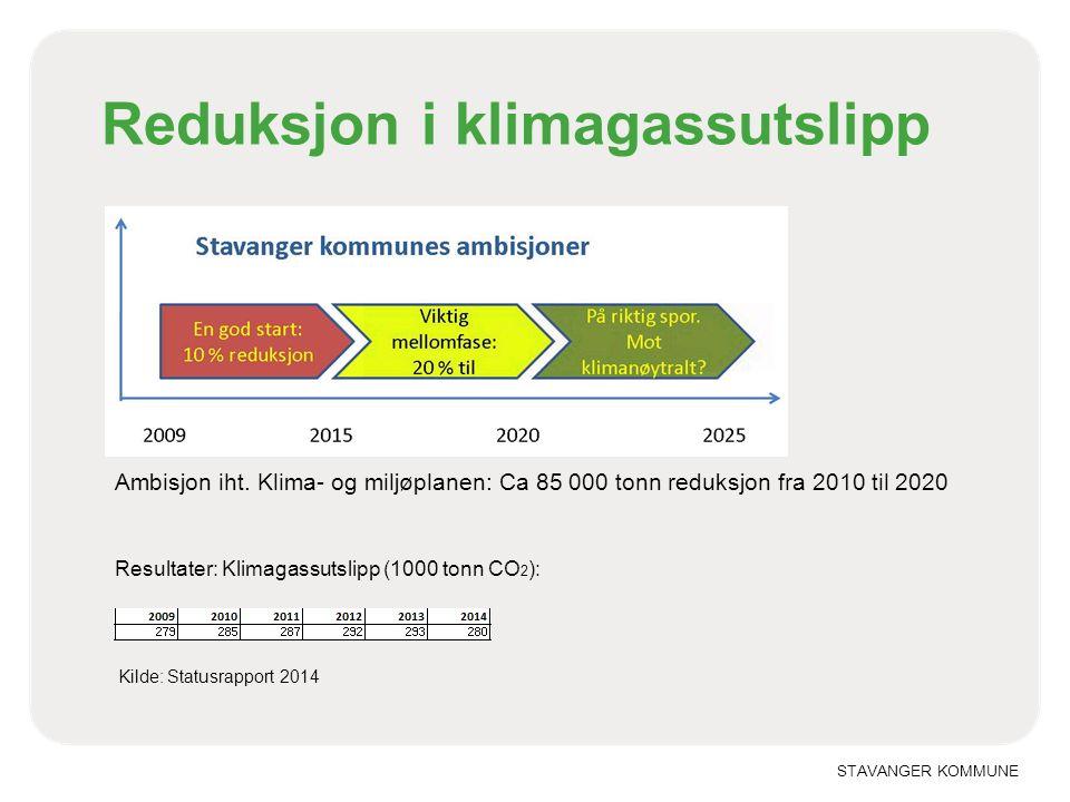 STAVANGER KOMMUNE Reduksjon i klimagassutslipp Ambisjon iht.