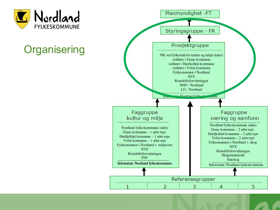 Organisering 07.11.2012