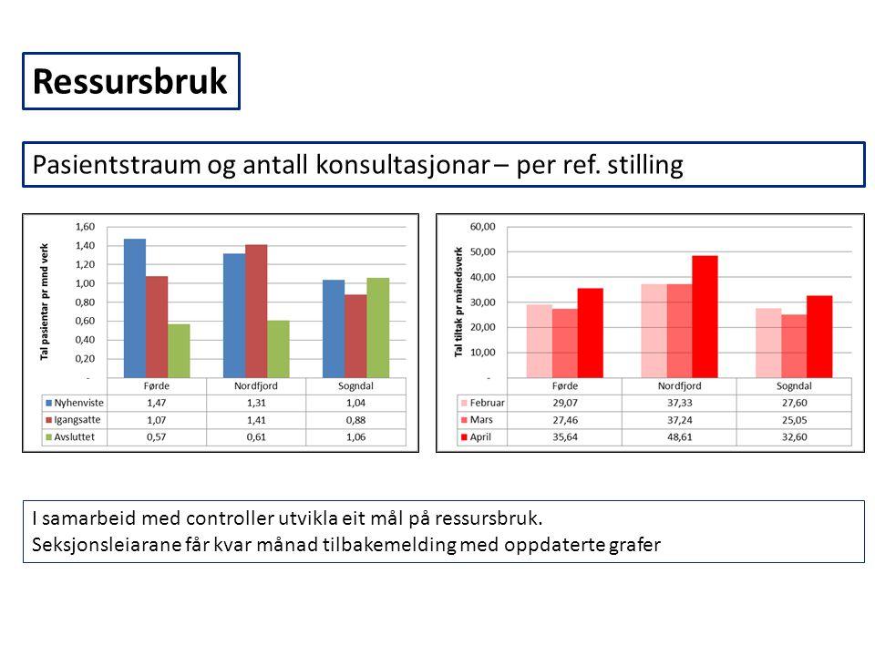 Pasientstraum og antall konsultasjonar – per ref. stilling Ressursbruk I samarbeid med controller utvikla eit mål på ressursbruk. Seksjonsleiarane får