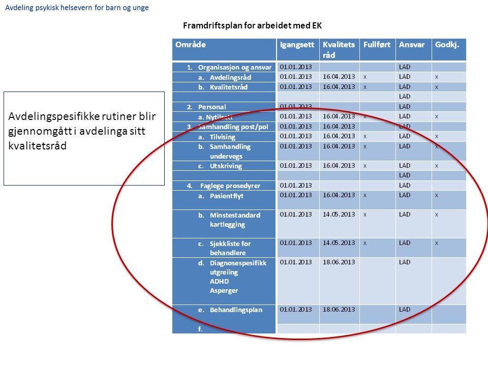 Framdriftsplan for arbeidet med EK Avdelingspesifikke rutiner blir gjennomgått i avdelinga sitt kvalitetsråd
