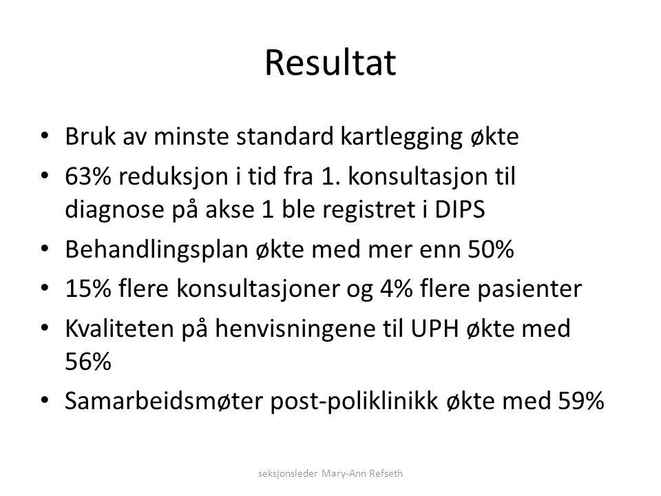 Resultat Bruk av minste standard kartlegging økte 63% reduksjon i tid fra 1.