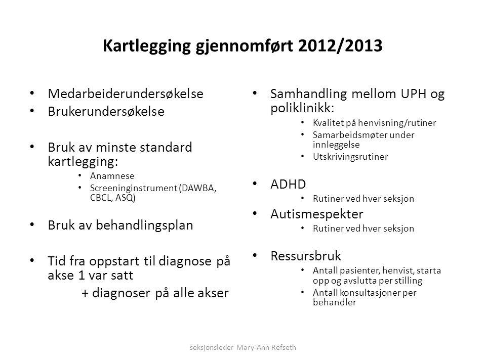 Kartlegging gjennomført 2012/2013 Medarbeiderundersøkelse Brukerundersøkelse Bruk av minste standard kartlegging: Anamnese Screeninginstrument (DAWBA,