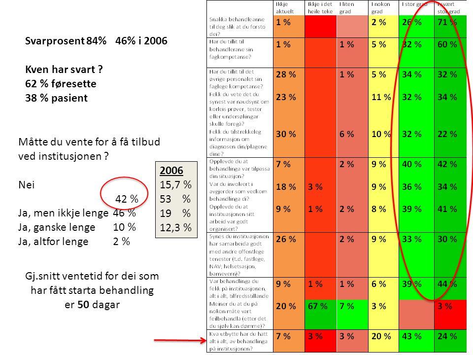 Svarprosent 84% 46% i 2006 Kven har svart ? 62 % føresette 38 % pasient Måtte du vente for å få tilbud ved institusjonen ? Nei 42 % Ja, men ikkje leng