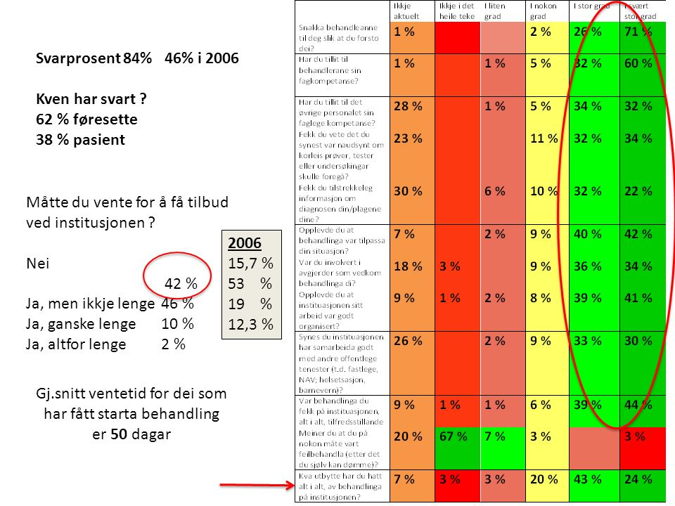 Svarprosent 84% 46% i 2006 Kven har svart .