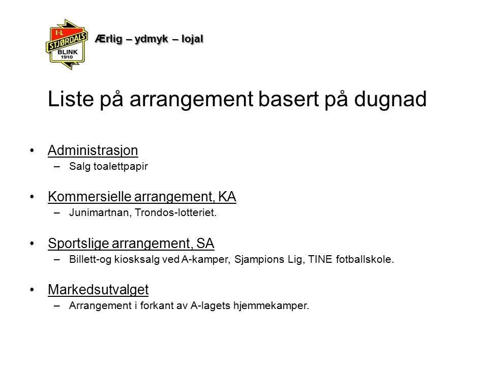 Liste på arrangement basert på dugnad Administrasjon –Salg toalettpapir Kommersielle arrangement, KA –Junimartnan, Trondos-lotteriet. Sportslige arran