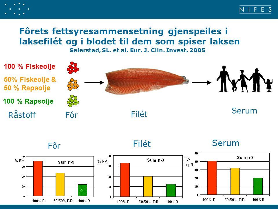 Fôrets fettsyresammensetning gjenspeiles i laksefilét og i blodet til dem som spiser laksen Filét Serum Seierstad, SL.