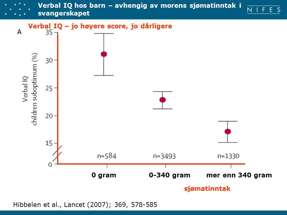 Verbal IQ hos barn – avhengig av morens sjømatinntak i svangerskapet 0 gram0-340 grammer enn 340 gram Hibbelen et al., Lancet (2007); 369, 578-585 sjømatinntak Verbal IQ – jo høyere score, jo dårligere
