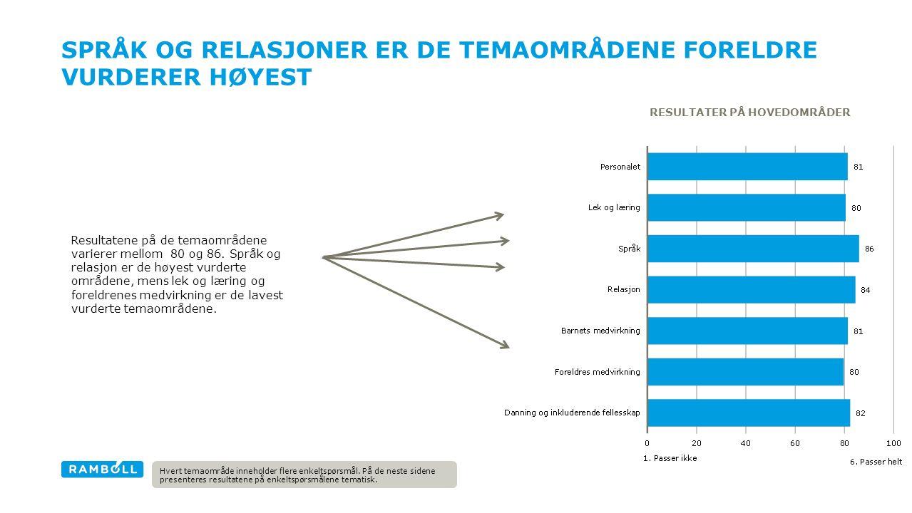 SPRÅK OG RELASJONER ER DE TEMAOMRÅDENE FORELDRE VURDERER HØYEST RESULTATER PÅ HOVEDOMRÅDER Resultatene på de temaområdene varierer mellom 80 og 86.