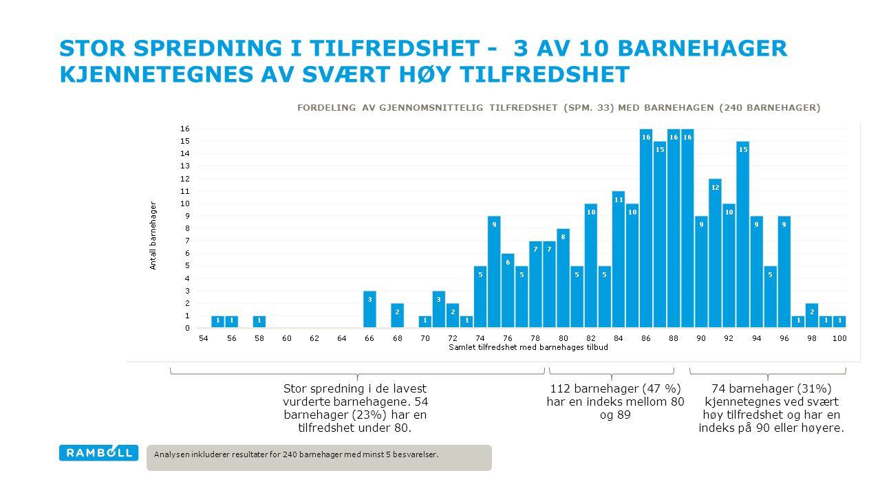 STOR SPREDNING I TILFREDSHET - 3 AV 10 BARNEHAGER KJENNETEGNES AV SVÆRT HØY TILFREDSHET FORDELING AV GJENNOMSNITTELIG TILFREDSHET (SPM. 33) MED BARNEH