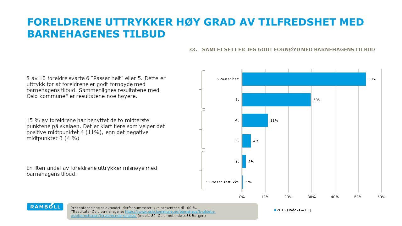 FORELDRENE UTTRYKKER HØY GRAD AV TILFREDSHET MED BARNEHAGENES TILBUD 33.SAMLET SETT ER JEG GODT FORNØYD MED BARNEHAGENS TILBUD 8 av 10 foreldre svarte