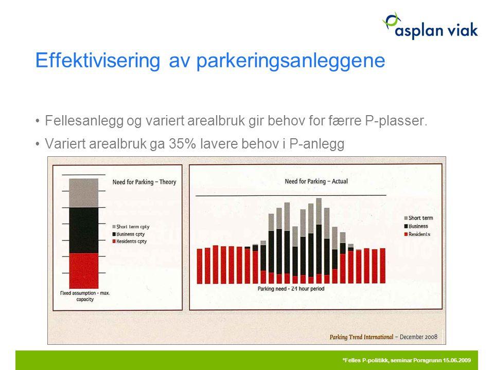 Effektivisering av parkeringsanleggene 20.09.2016 °Felles P-politikk, seminar Porsgrunn 15.06.2009 Fellesanlegg og variert arealbruk gir behov for færre P-plasser.