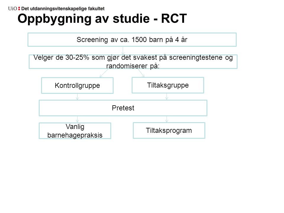 Oppbygning av studie - RCT Screening av ca. 1500 barn på 4 år Kontrollgruppe Tiltaksgruppe Vanlig barnehagepraksis Tiltaksprogram Pretest Velger de 30