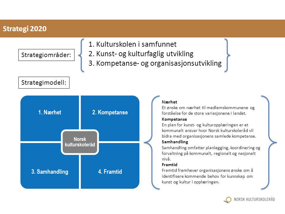 1. Kulturskolen i samfunnet 2. Kunst- og kulturfaglig utvikling 3.