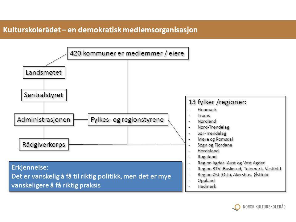 Kulturskolerådet – en demokratisk medlemsorganisasjon Landsmøtet Sentralstyret Fylkes- og regionstyrene 13 fylker /regioner: -Finnmark -Troms -Nordlan