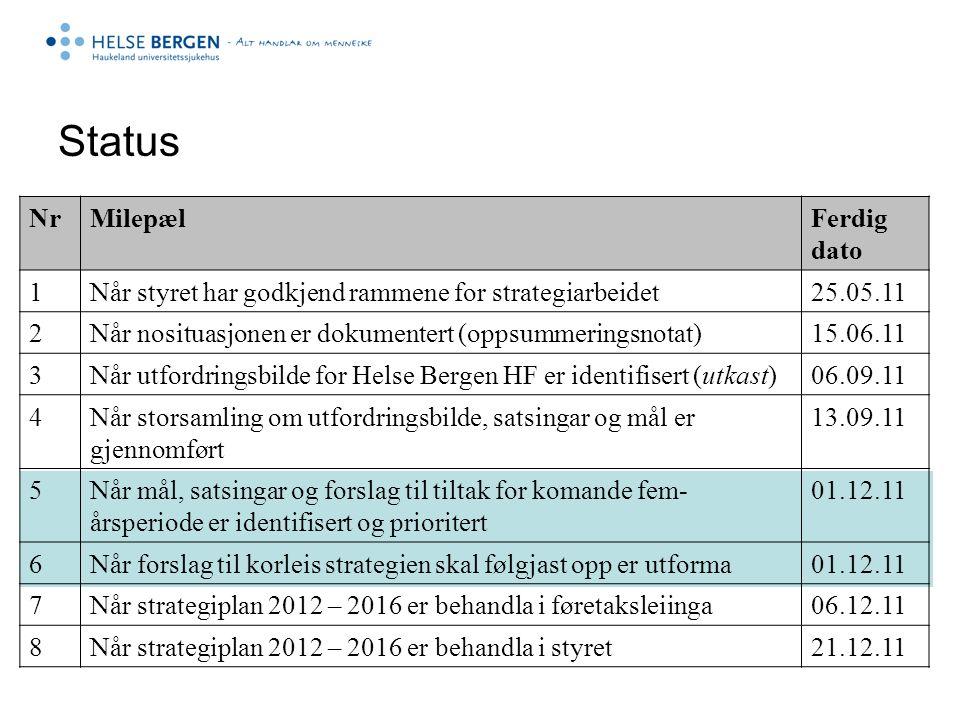 Status NrMilepælFerdig dato 1Når styret har godkjend rammene for strategiarbeidet25.05.11 2Når nosituasjonen er dokumentert (oppsummeringsnotat)15.06.