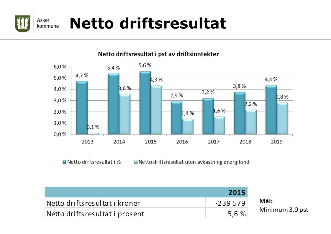 Netto driftsresultat Mål: Minimum 3,0 pst