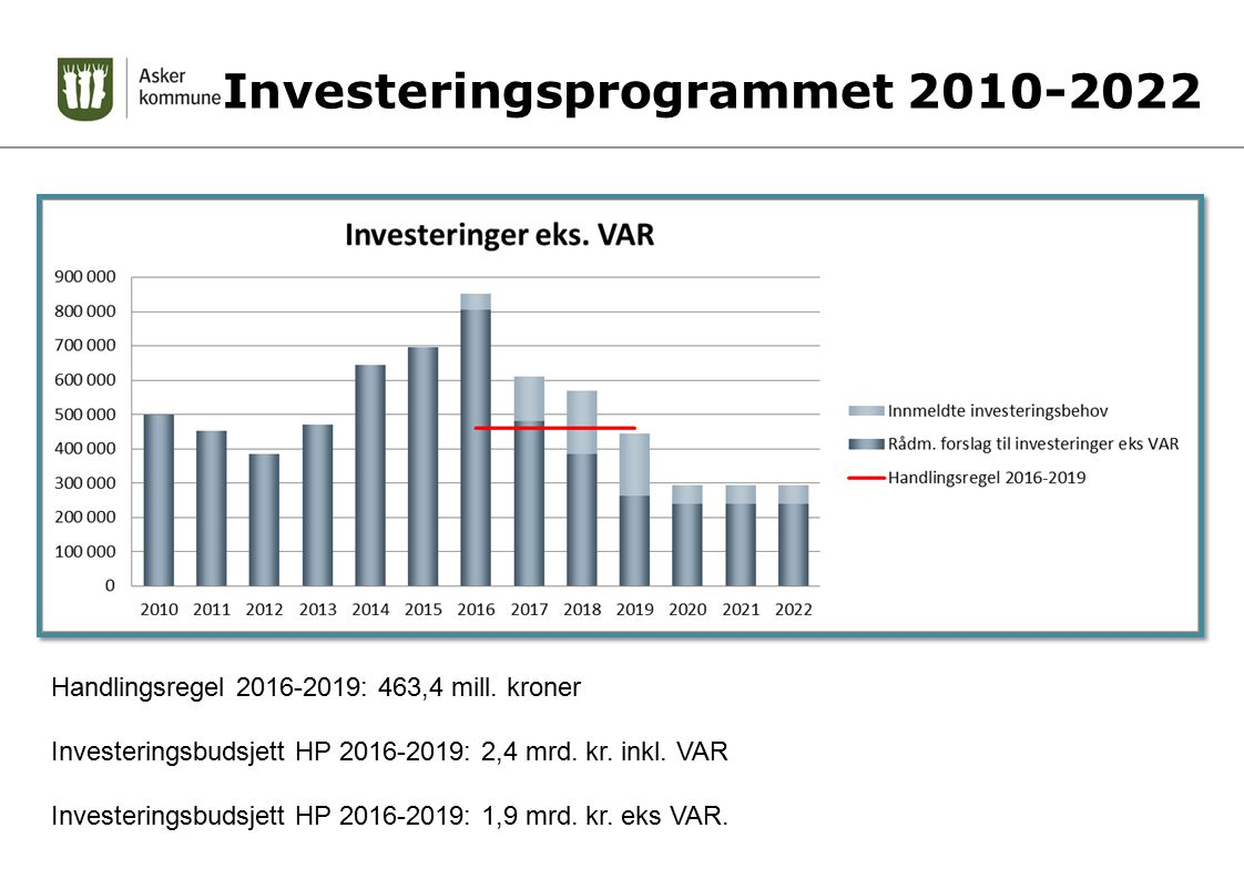 Investeringsprogrammet 2010-2022 Handlingsregel 2016-2019: 463,4 mill.