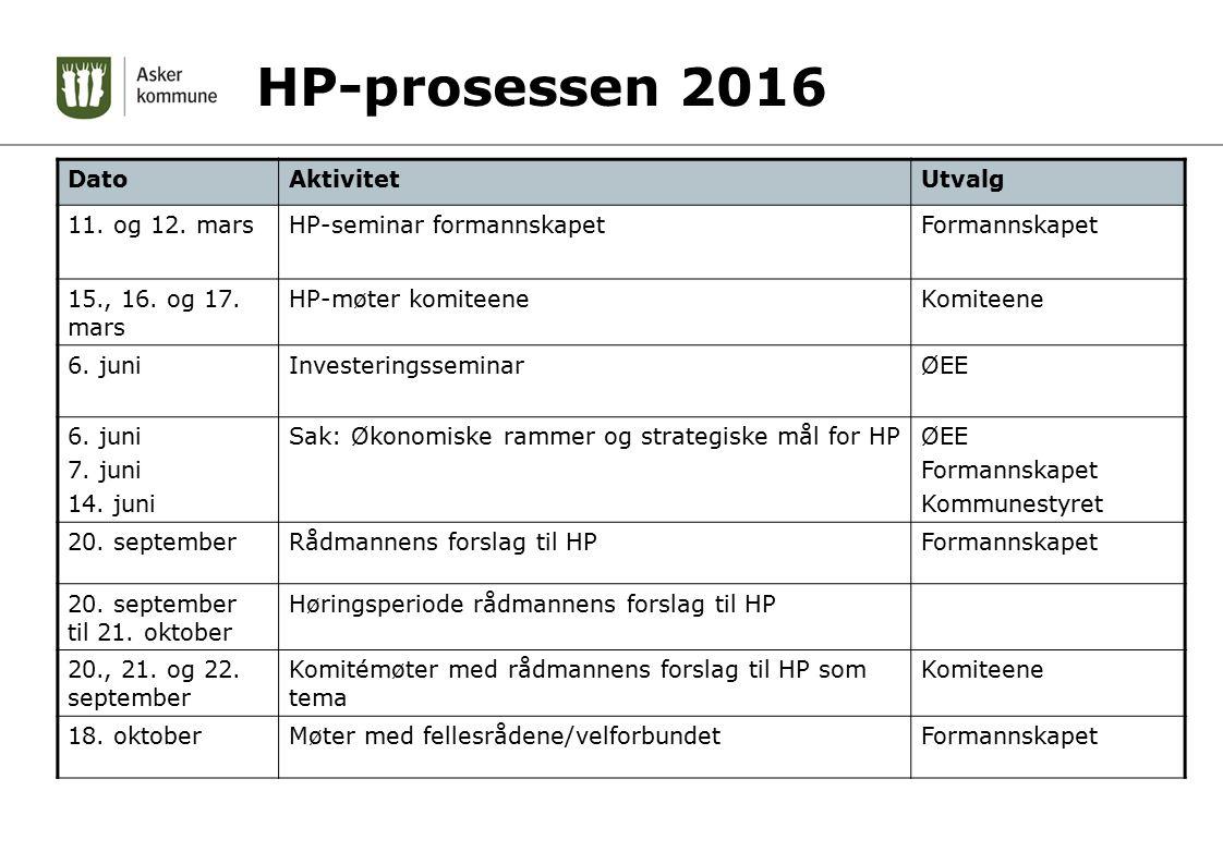 HP-prosessen 2016 DatoAktivitetUtvalg 11.og 12. marsHP-seminar formannskapetFormannskapet 15., 16.