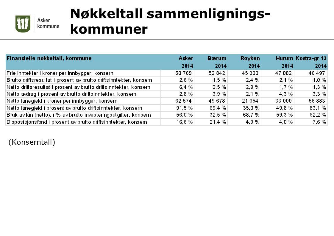 Nøkkeltall sammenlignings- kommuner (Konserntall)