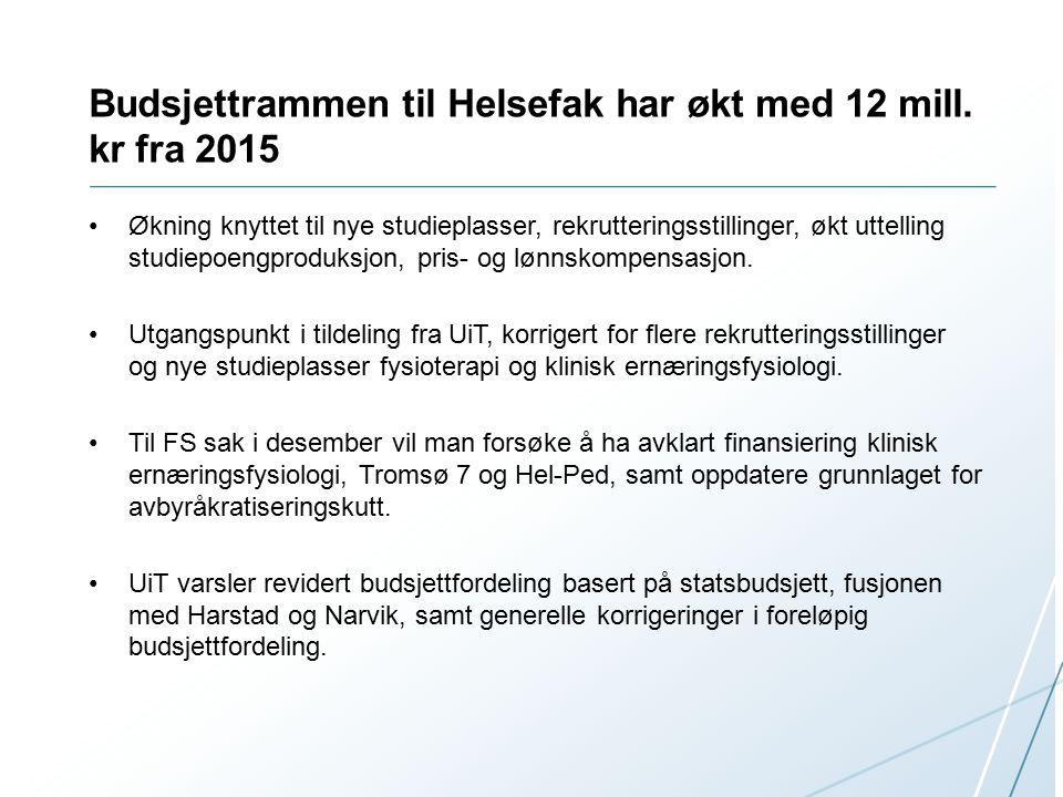 Budsjettrammen til Helsefak har økt med 12 mill.