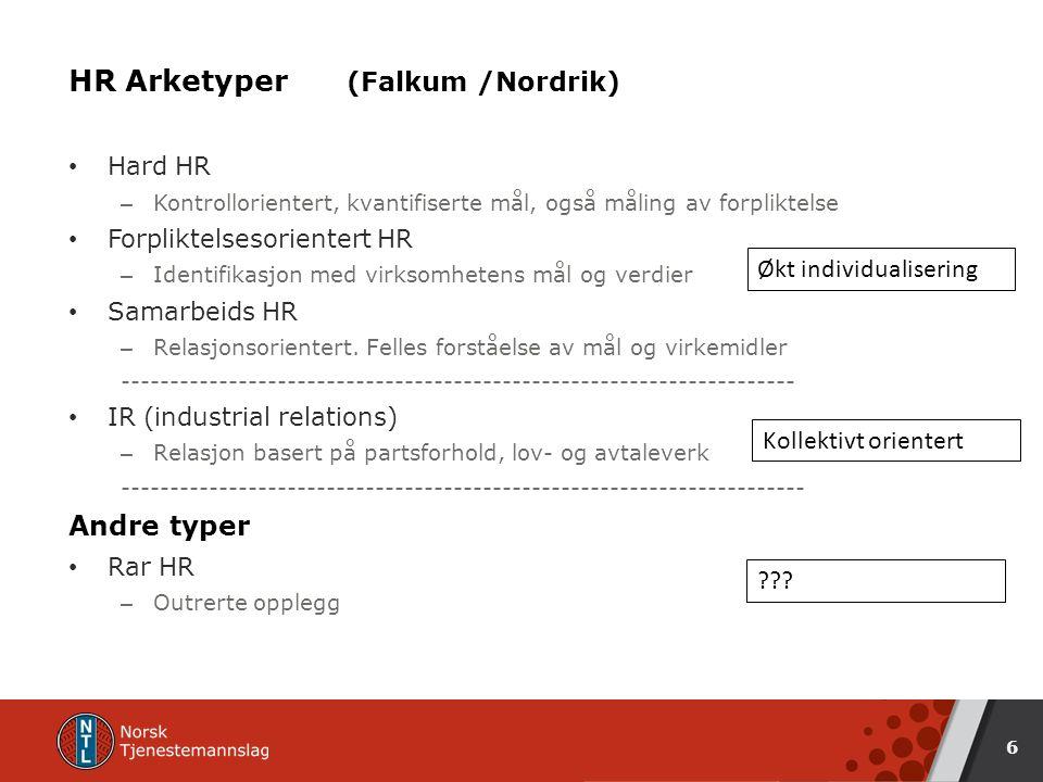 HR Arketyper (Falkum /Nordrik) Hard HR – Kontrollorientert, kvantifiserte mål, også måling av forpliktelse Forpliktelsesorientert HR – Identifikasjon med virksomhetens mål og verdier Samarbeids HR – Relasjonsorientert.