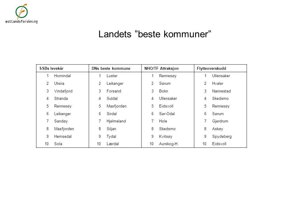 Landets beste kommuner SSBs levekårDNs beste kommuneNHO/TF AttraksjonFlytteoverskudd 1Hornindal1Luster1Rennesøy1Ullensaker 2Utsira2Leikanger2Sørum2Hvaler 3Vindafjord3Forsand3Bokn3Nannestad 4Stranda4Suldal4Ullensaker4Skedsmo 5Rennesøy5Masfjorden5Eidsvoll5Rennesøy 6Leikanger6Sirdal6Sør-Odal6Sørum 7Sandøy7Hjelmeland7Hole7Gjerdrum 8Masfjorden8Siljan8Skedsmo8Askøy 9Hemsedal9Tydal9Kvitsøy9Spydeberg 10Sola10Lærdal10Aurskog-H.10Eidsvoll