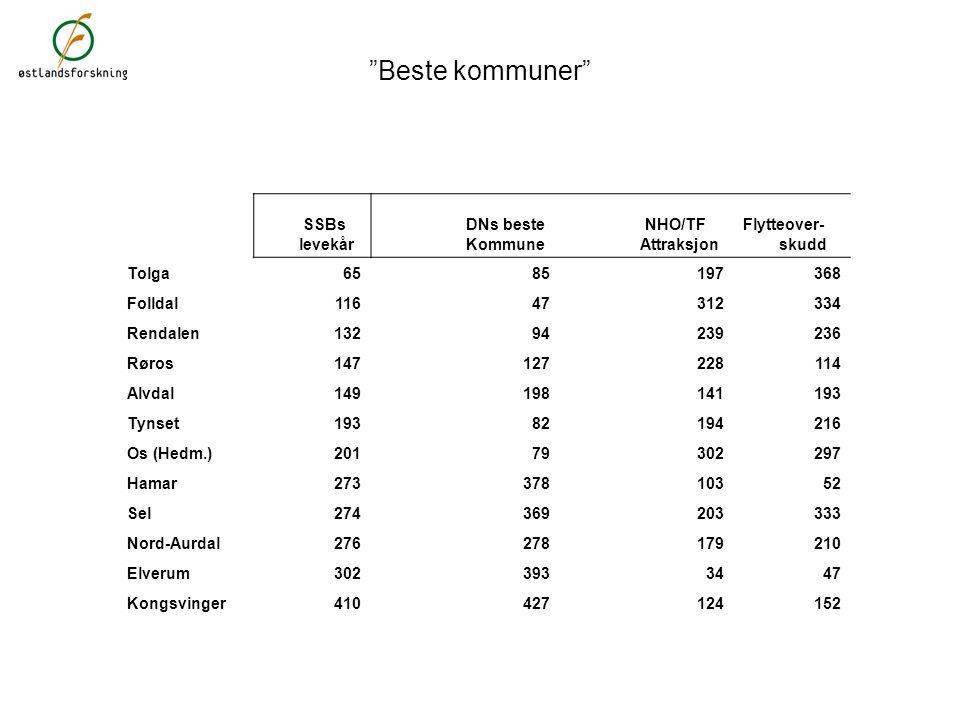 """""""Beste kommuner"""" SSBs levekår DNs beste Kommune NHO/TF Attraksjon Flytteover- skudd Tolga6585197368 Folldal11647312334 Rendalen13294239236 Røros147127"""