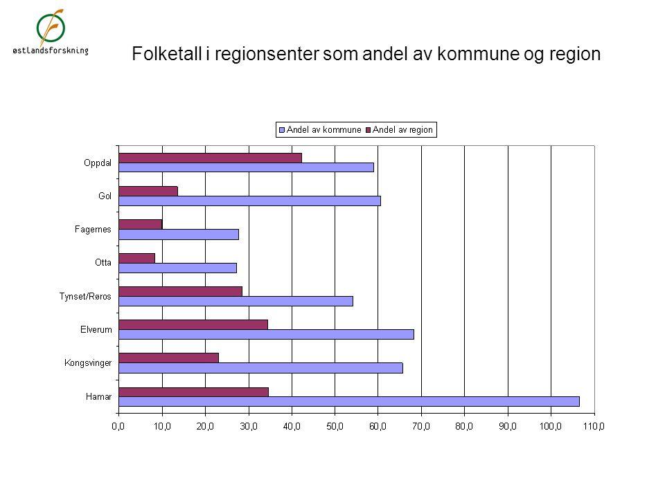 Endring i folketall 2000 – 2008. Prosent