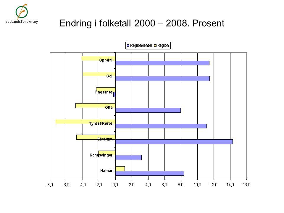 Endring i folketall 2000-2008. Prosent