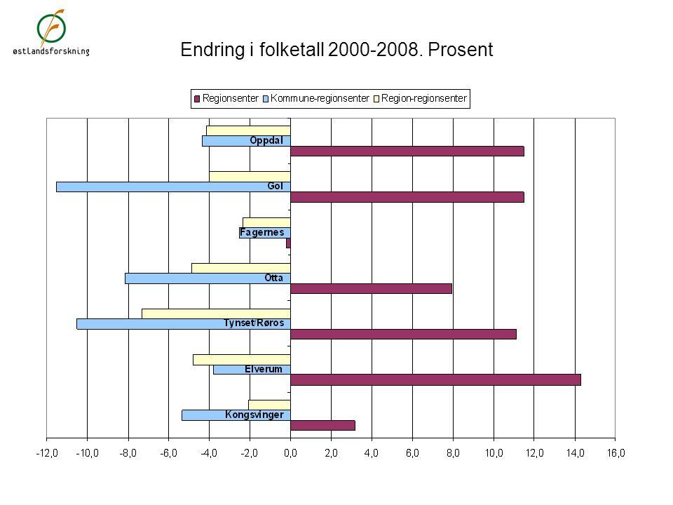 Arbeidsplasser i forretningsmessig tjenesteyting 2007. Prosent