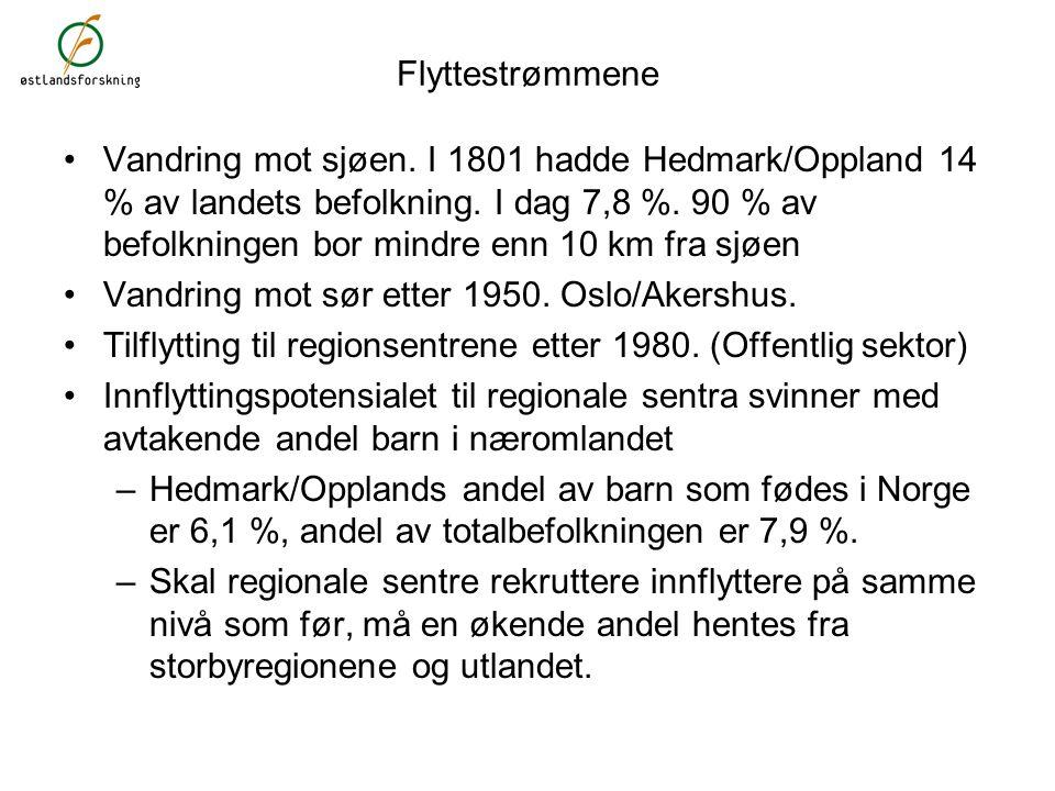 Flyttestrømmene Vandring mot sjøen. I 1801 hadde Hedmark/Oppland 14 % av landets befolkning. I dag 7,8 %. 90 % av befolkningen bor mindre enn 10 km fr