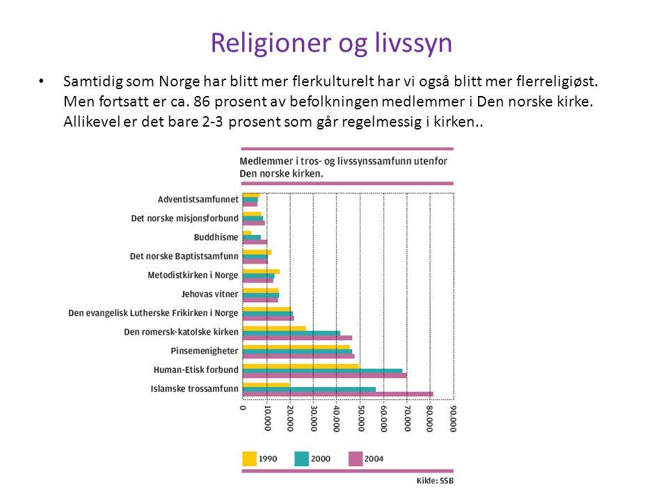 Religioner og livssyn Samtidig som Norge har blitt mer flerkulturelt har vi også blitt mer flerreligiøst.