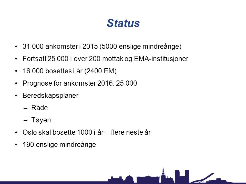 Status 31 000 ankomster i 2015 (5000 enslige mindreårige) Fortsatt 25 000 i over 200 mottak og EMA-institusjoner 16 000 bosettes i år (2400 EM) Progno